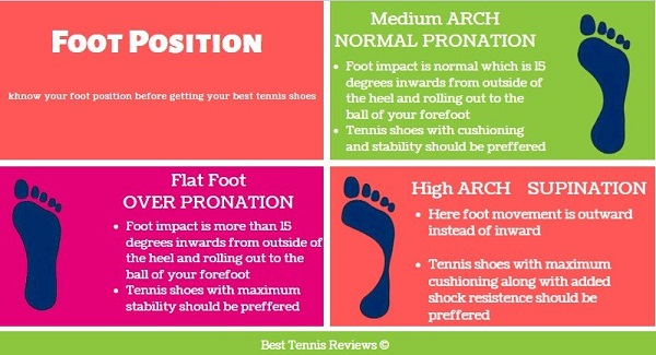 foot types, foot types for shoes, how to select tennis shoes