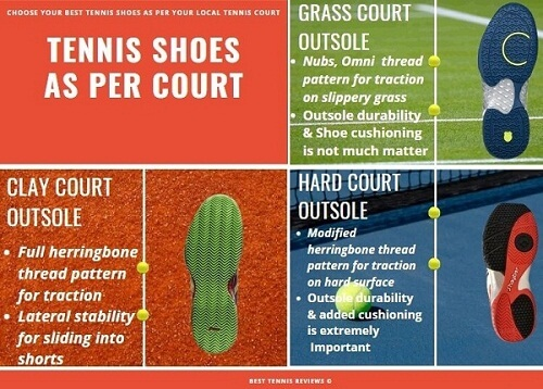 Tennis Shoes as per court, how to choose tennis shoes, tennis shoes as per tennis court, tennis shoes as per tennis court surface