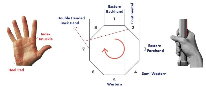 Tennis Grips, tennis grip types, types of tennis grips, tennis racket grips, best grip for tennis