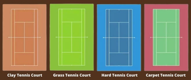types of tennis courts, kinds of tennis courts, tennis courts types, tennis courts; all types of tennis courts